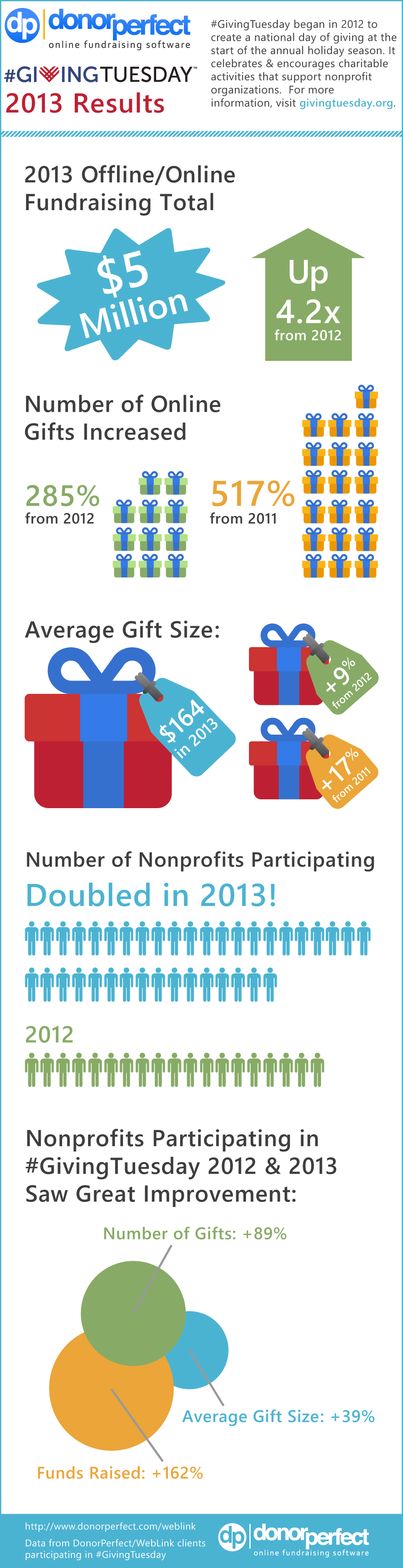giving-tuesday-donorperfect-infographic_