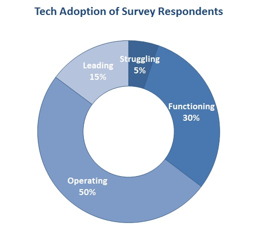 graphic_for_blog_post_-_tech_adoption_of