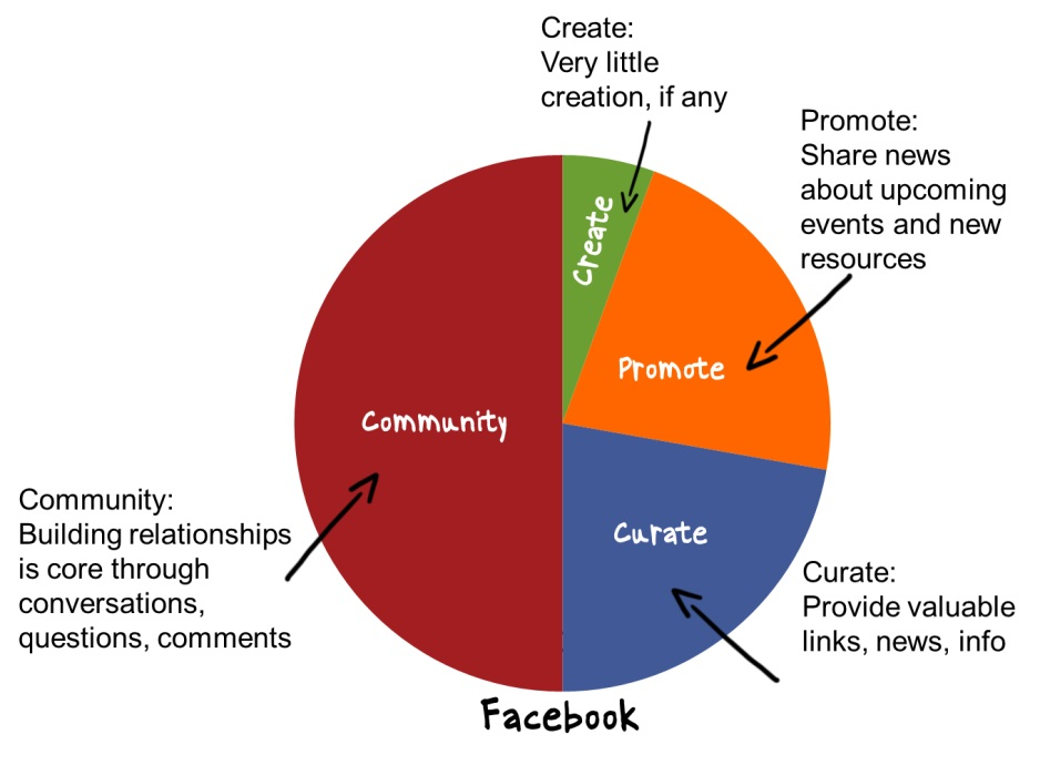 pie_chart_for_facebook_mix.jpg