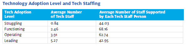 table_from_report_-_tech_staffing_and_te