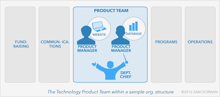 product-team-in-org-structure-lg