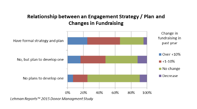 Graph demonstrating the relationship between an engagement strategy and changes in fundraising