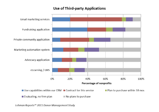 Graph of the use of third party applications