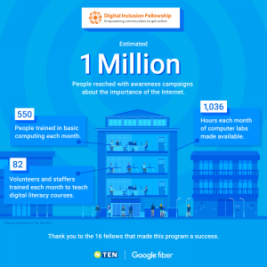 infographic showing over 1 million people reached through digital inclusion awareness