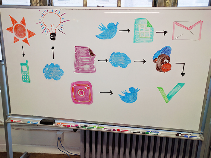 A diagram of automation written in bright colors on a whiteboard.