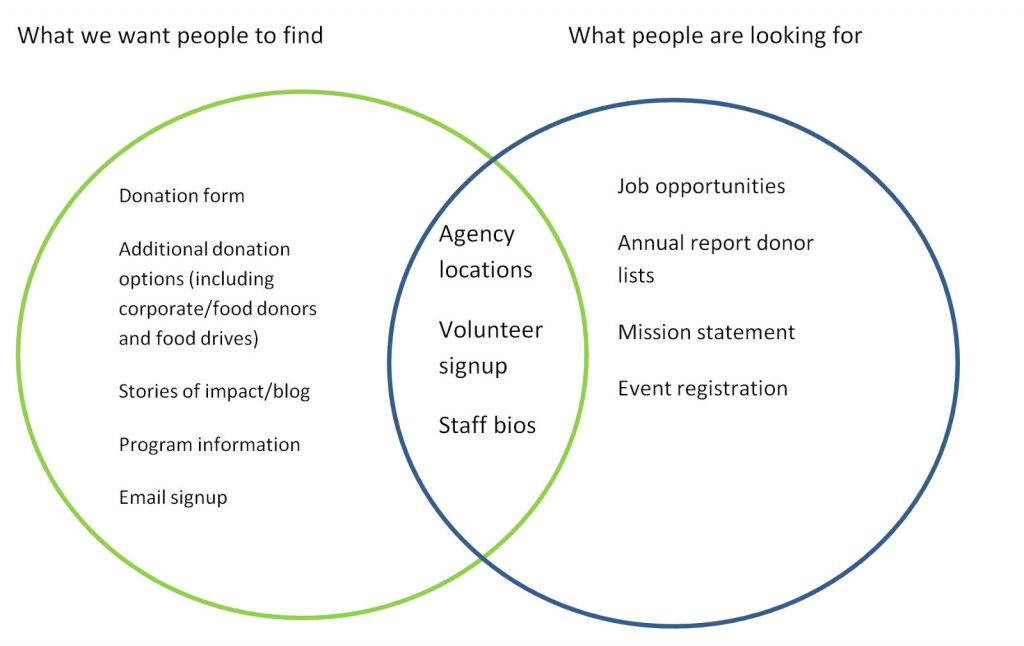 A Venn diagram: In the left circle under What We Want people to find is donation form, additional donation options, stories of impact/blog, program information, email signup. In the right circle, under What People Are Looking For is job opportunities, annual report donor lists, mission statement, event registration. In the overlap of the circles is agency locations, volunteer signup, staff bios
