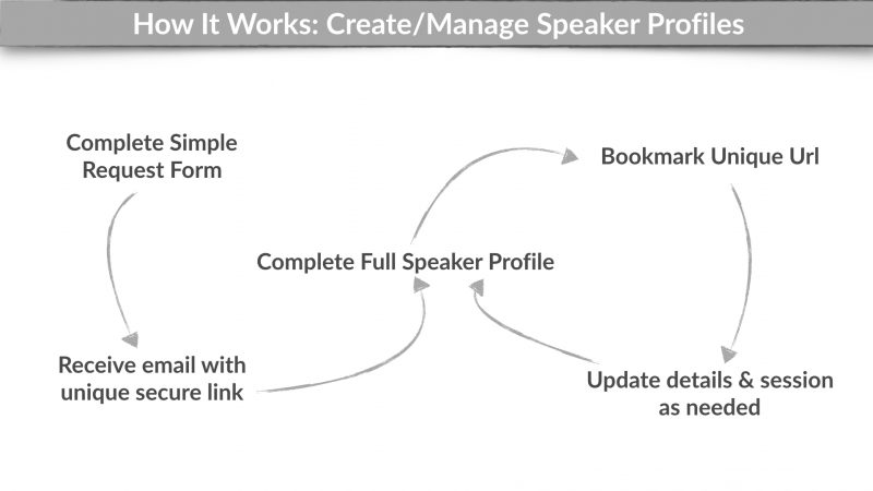 Speaker Profile - How It Works.001
