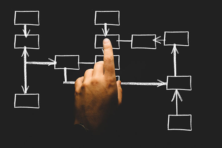 Flow chart with pointed finger