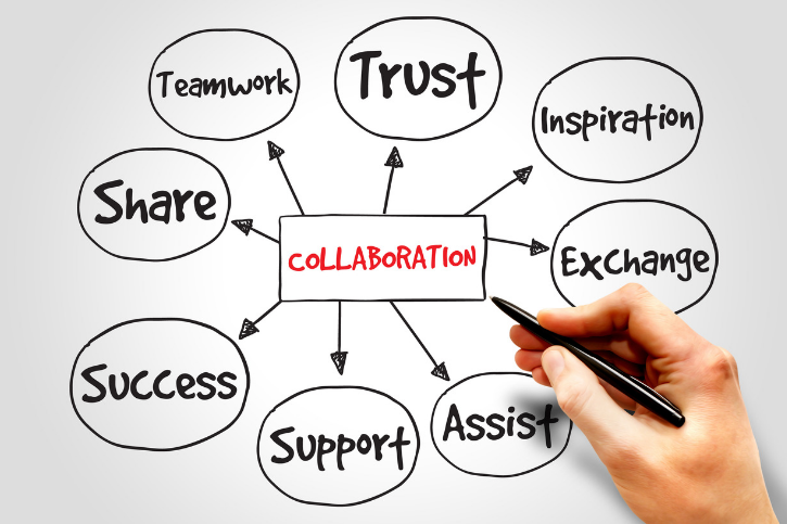 Mind map of elements of collaboration