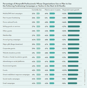 Fundraising tactics from the latest Nonprofit Trends Report. Mobile/SMS text campaigns is number one with 32% currently using, 49% planning to use in 1-2 years, and a projected growth of 153%