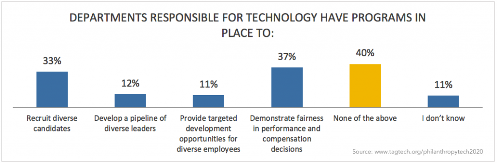 Column chart showing Departments Responsible For Technology Have Programs In Place To: