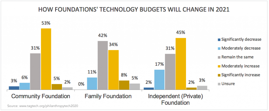 Column chart showing How Foundations' Technology Budgets Will Change in 2021