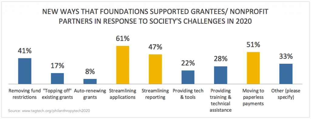 Column chart showing New Ways That Foundations Supported Grantees/ Nonprofit Partners In Response To Society's Challenges In 2020.
