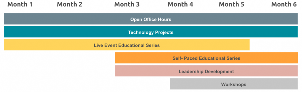A timeline showing the phases of the six-month cohort as listed in the bulleted list above.