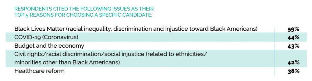 Respondents Cited the Following Issues as Their Top 5 Reasons for Choosing a Specific Candidate